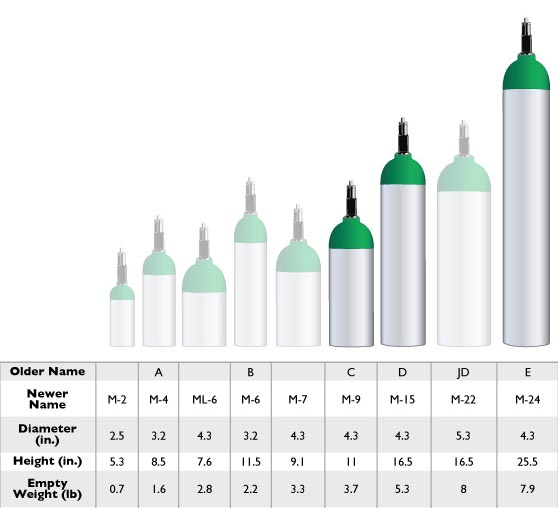 19 Unique Medical Oxygen Cylinder Sizes Chart